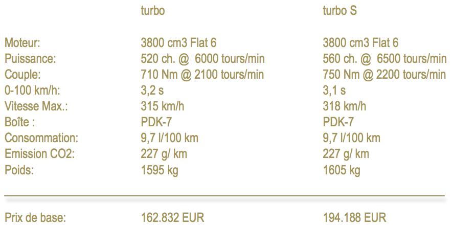 Spec's 911 turbo new